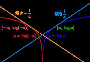 対数関数の微分とグラフと絶対値-03