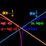 対数関数の微分とグラフと絶対値-i