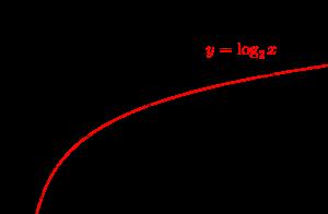対数関数のグラフ-02-01
