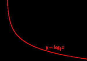 対数関数のグラフ-02-02