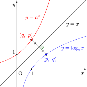 対数関数のグラフ-04