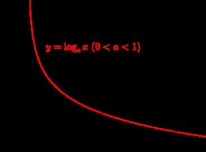 対数関数のグラフ-08-01