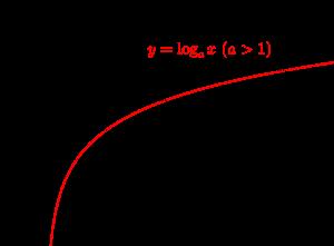 対数関数のグラフ-08-02