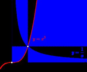 対数関数を含む方程式・不等式と領域-02