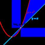対数関数を含む方程式・不等式と領域-i