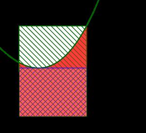 定積分の計算と面積-02