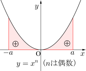 偶関数・奇関数の定積分-02
