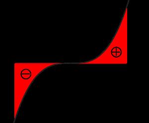 偶関数・奇関数の定積分-01