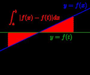 二つの文字を含む定積分で表された関数-01