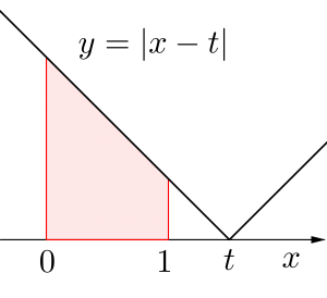 二つの文字を含む定積分で表された関数-02