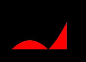 二つの文字を含む定積分で表された関数-06