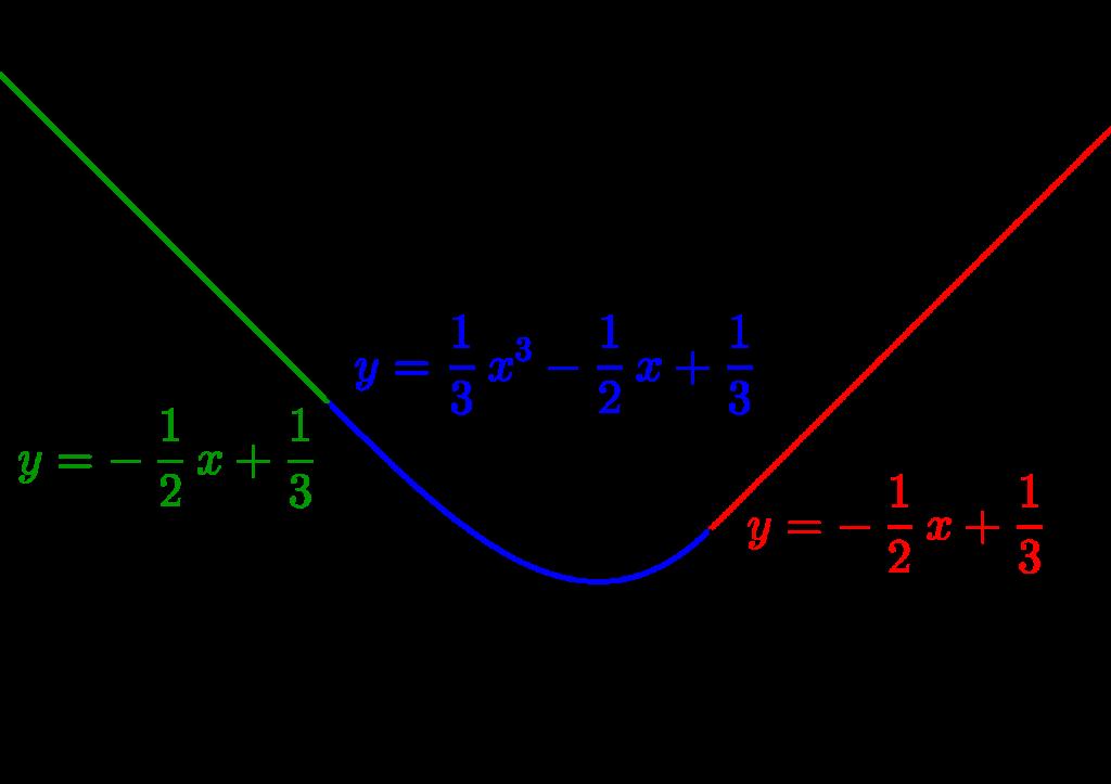 二つの文字を含む定積分で表された関数-08