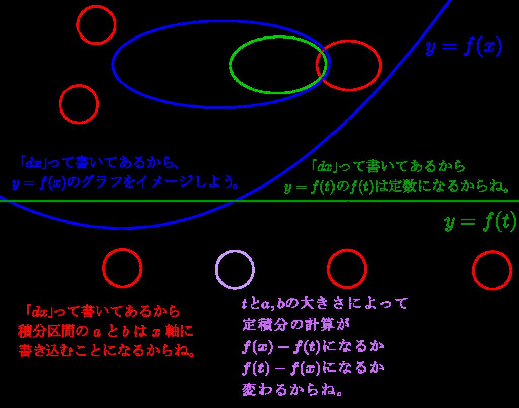 二つの文字を含む定積分で表された関数-09