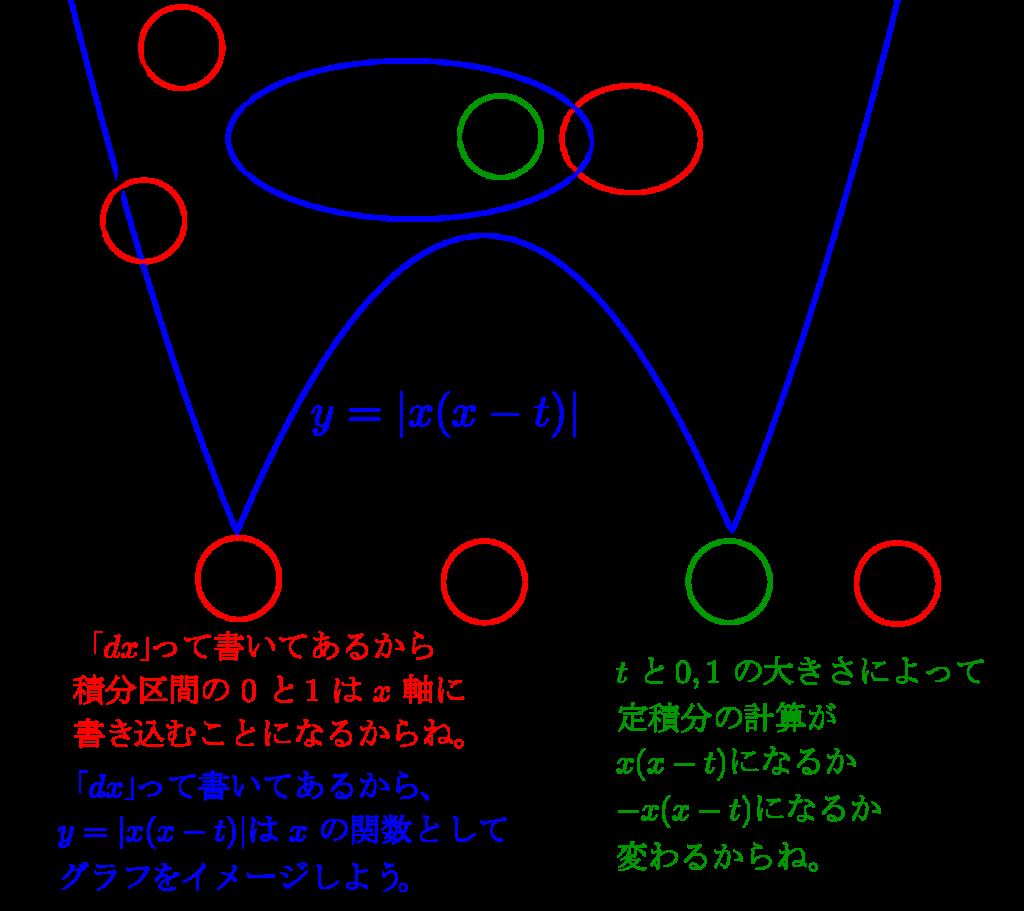二つの文字を含む定積分で表された関数-10