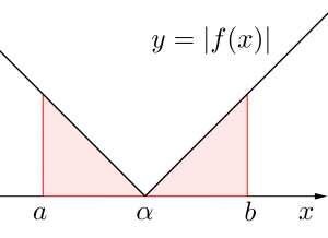 絶対値を含む定積分の計算-01