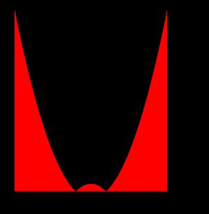 絶対値を含む定積分の計算-05