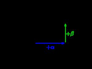 点の平行移動