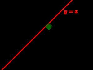 y=xに関して対称移動