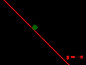 y=-xに関して対称移動