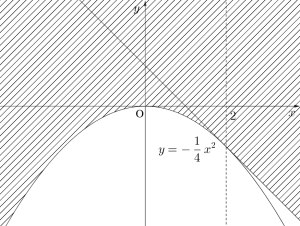 曲線の通過する領域-03