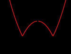 絶対値を含む関数-02