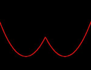 絶対値を含む関数-03